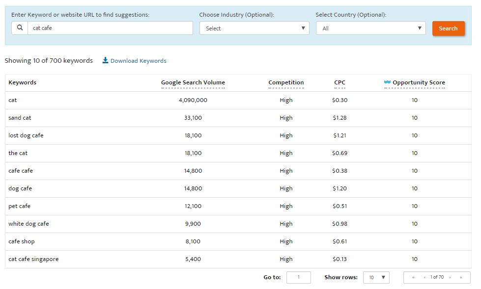 Kết quả tìm kiếm trên Google Adword Tools